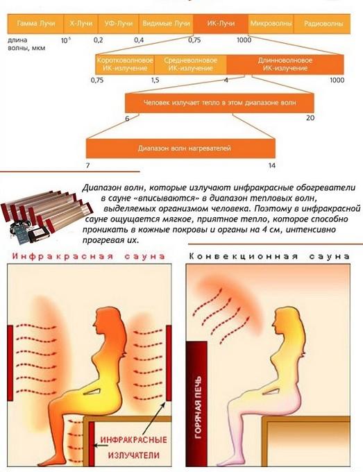Свойства инфракрасного излучения в сауне